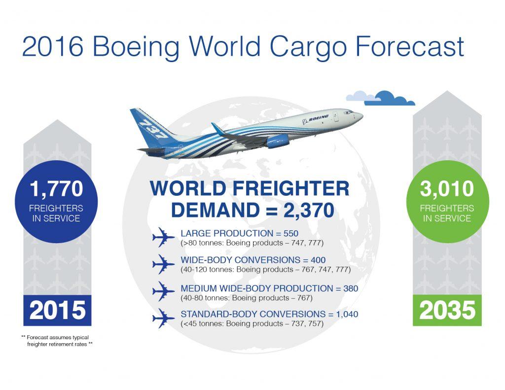 303921_cargoforecastinfographic_v2-01