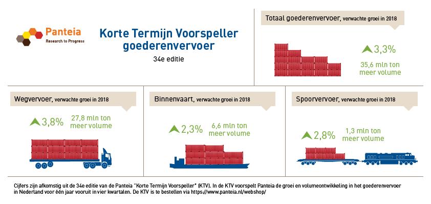 Toename goederenvervoer door positieve economische vooruitzichten